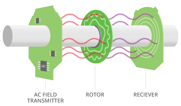 How a Capacitive Encoder Works