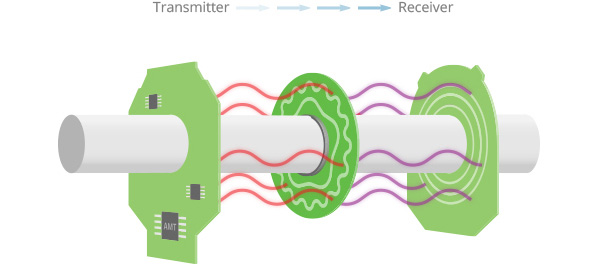 How a Capacitive Encoder Works Diagram