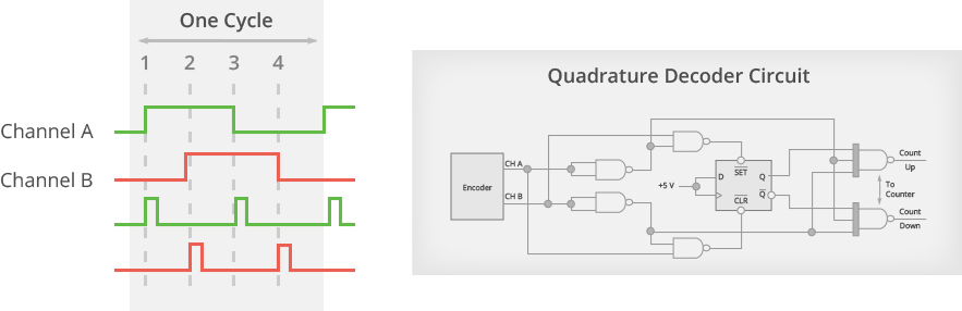 Quadrature Decoding Diagram
