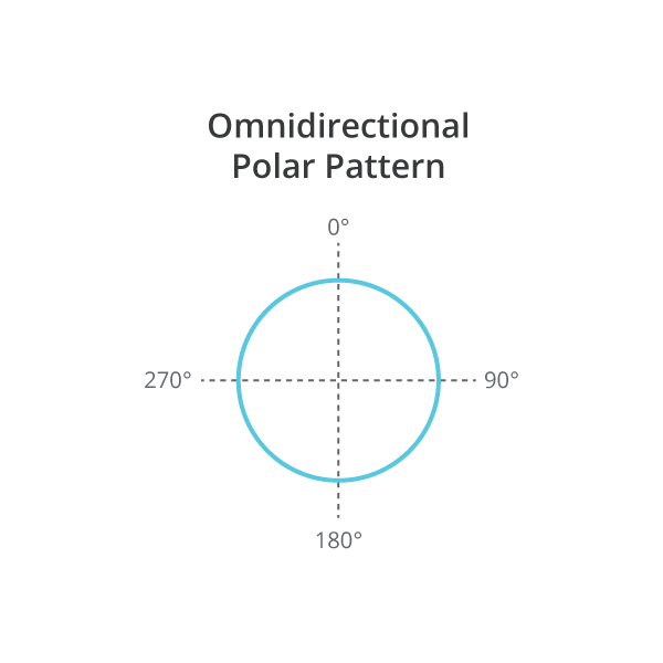 Illustration of Omnidirectional Frequency Response