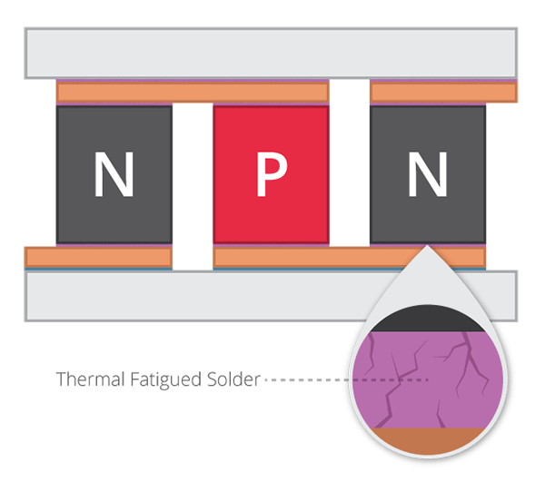 illustration of thermal-fatigue