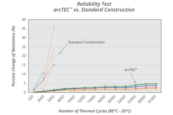 arcTEC comparison graph